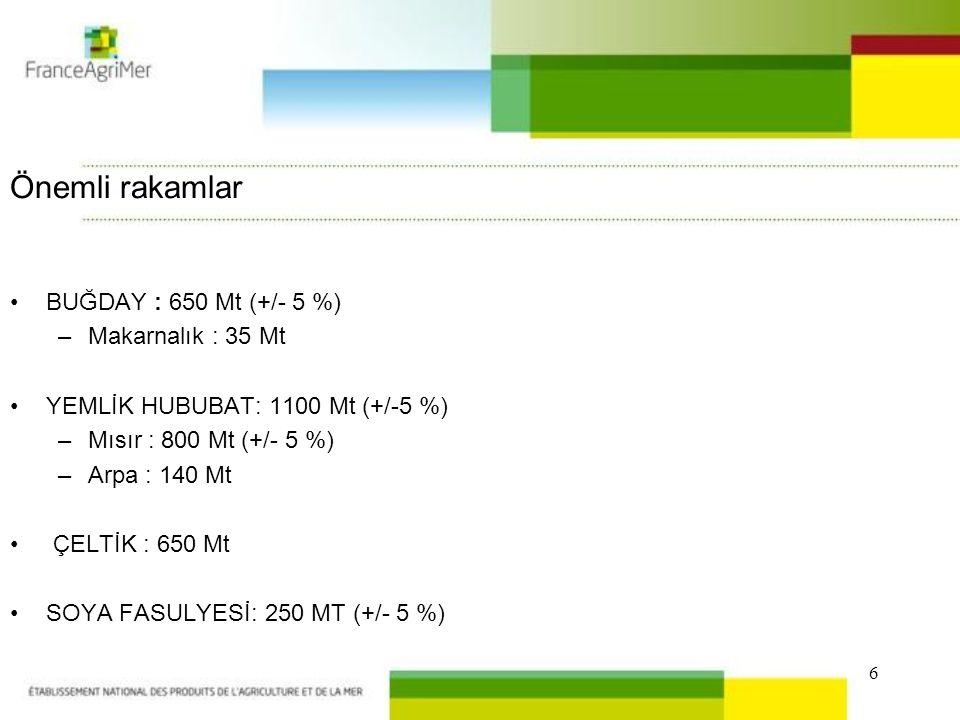 6 Önemli rakamlar BUĞDAY : 650 Mt (+/- 5 %) –Makarnalık : 35 Mt YEMLİK HUBUBAT: 1100 Mt (+/-5 %) –Mısır : 800 Mt (+/- 5 %) –Arpa : 140 Mt ÇELTİK : 650 Mt SOYA FASULYESİ: 250 MT (+/- 5 %)
