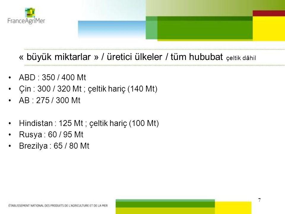 7 « büyük miktarlar » / üretici ülkeler / tüm hububat çeltik dâhil ABD : 350 / 400 Mt Çin : 300 / 320 Mt ; çeltik hariç (140 Mt) AB : 275 / 300 Mt Hindistan : 125 Mt ; çeltik hariç (100 Mt) Rusya : 60 / 95 Mt Brezilya : 65 / 80 Mt
