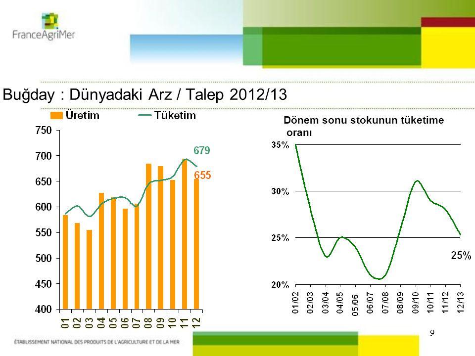 9 Buğday : Dünyadaki Arz / Talep 2012/13 Dönem sonu stokunun tüketime oranı