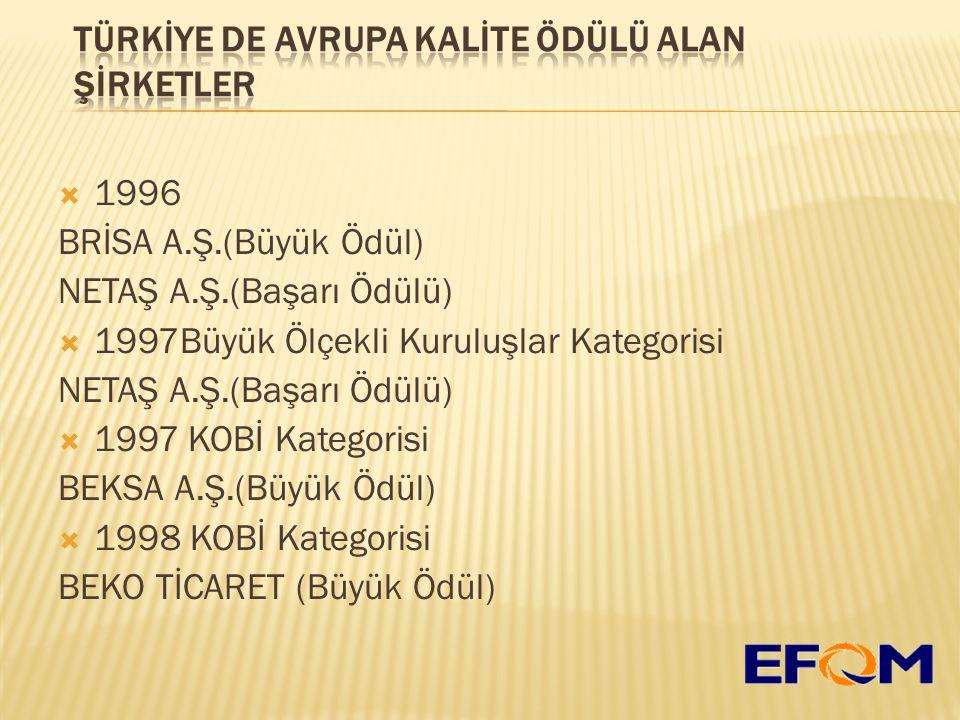  1996 BRİSA A.Ş.(Büyük Ödül) NETAŞ A.Ş.(Başarı Ödülü)  1997Büyük Ölçekli Kuruluşlar Kategorisi NETAŞ A.Ş.(Başarı Ödülü)  1997 KOBİ Kategorisi BEKSA A.Ş.(Büyük Ödül)  1998 KOBİ Kategorisi BEKO TİCARET (Büyük Ödül)