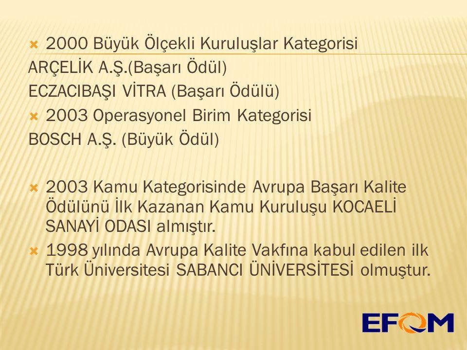  2000 Büyük Ölçekli Kuruluşlar Kategorisi ARÇELİK A.Ş.(Başarı Ödül) ECZACIBAŞI VİTRA (Başarı Ödülü)  2003 Operasyonel Birim Kategorisi BOSCH A.Ş.