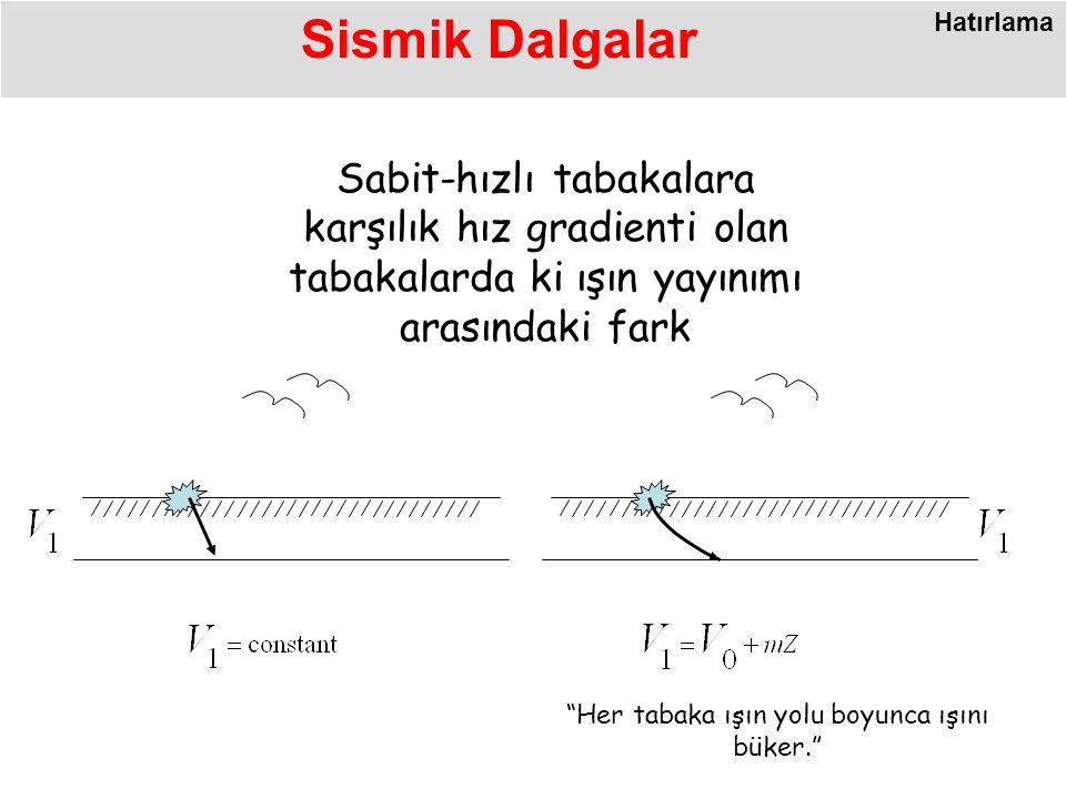 Sabit-hızlı tabakalara karşılık hız gradienti olan tabakalarda ki ışın yayınımı arasındaki fark Her tabaka ışın yolu boyunca ışını büker. Sismik Dalgalar Hatırlama