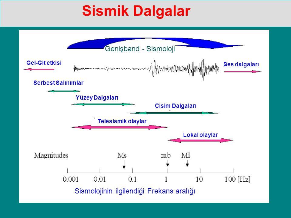 Sismolojinin ilgilendiği Frekans aralığı Yüzey Dalgaları Cisim Dalgaları Serbest Salınımlar Telesismik olaylar Lokal olaylar Gel-Git etkisi Ses dalgaları Genişband - Sismoloji Sismik Dalgalar