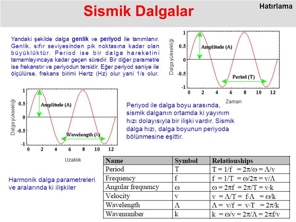 Zaman Dalga yüksekliği Yandaki şekilde dalga genlik ve periyod ile tanımlanır.