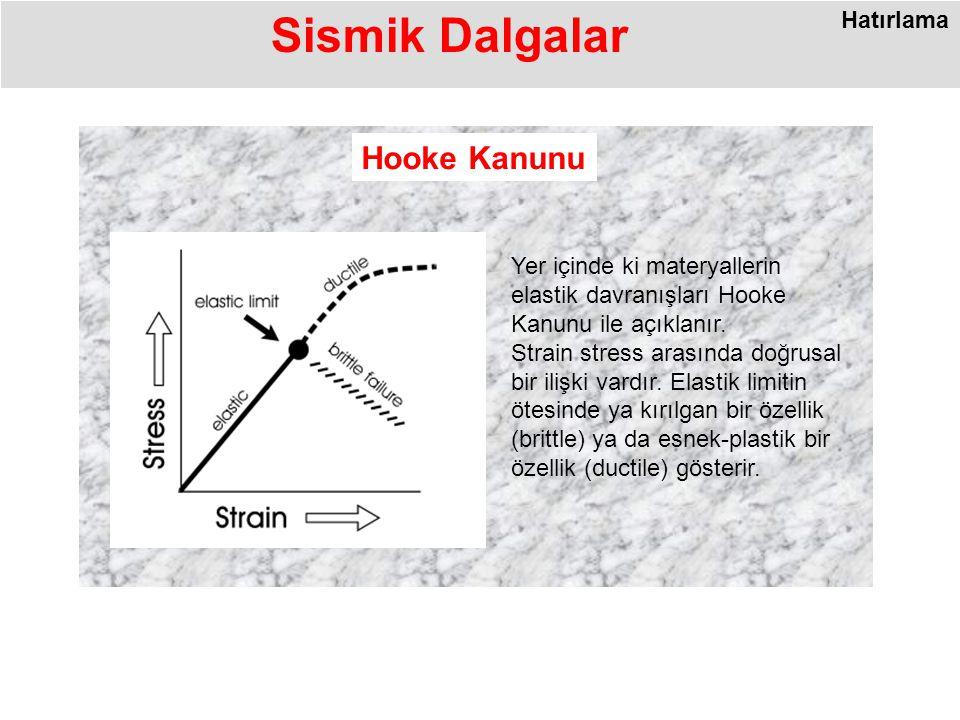 Sismik Dalgalar Hatırlama Yer içinde ki materyallerin elastik davranışları Hooke Kanunu ile açıklanır.