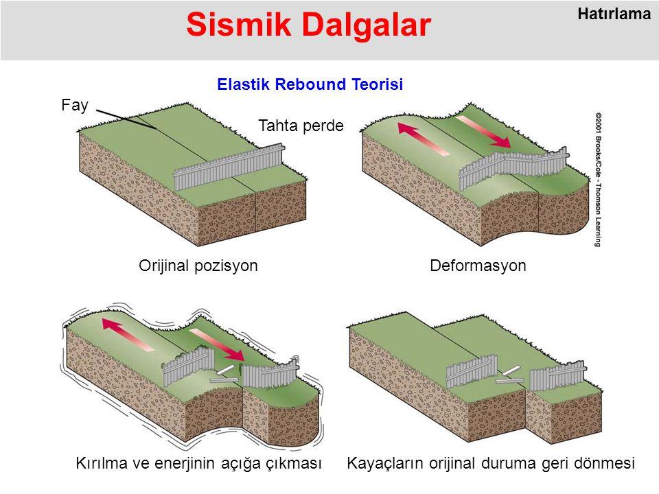 Sismik Dalgalar Elastik Rebound Teorisi Hatırlama Fay Tahta perde Kırılma ve enerjinin açığa çıkmasıKayaçların orijinal duruma geri dönmesi DeformasyonOrijinal pozisyon