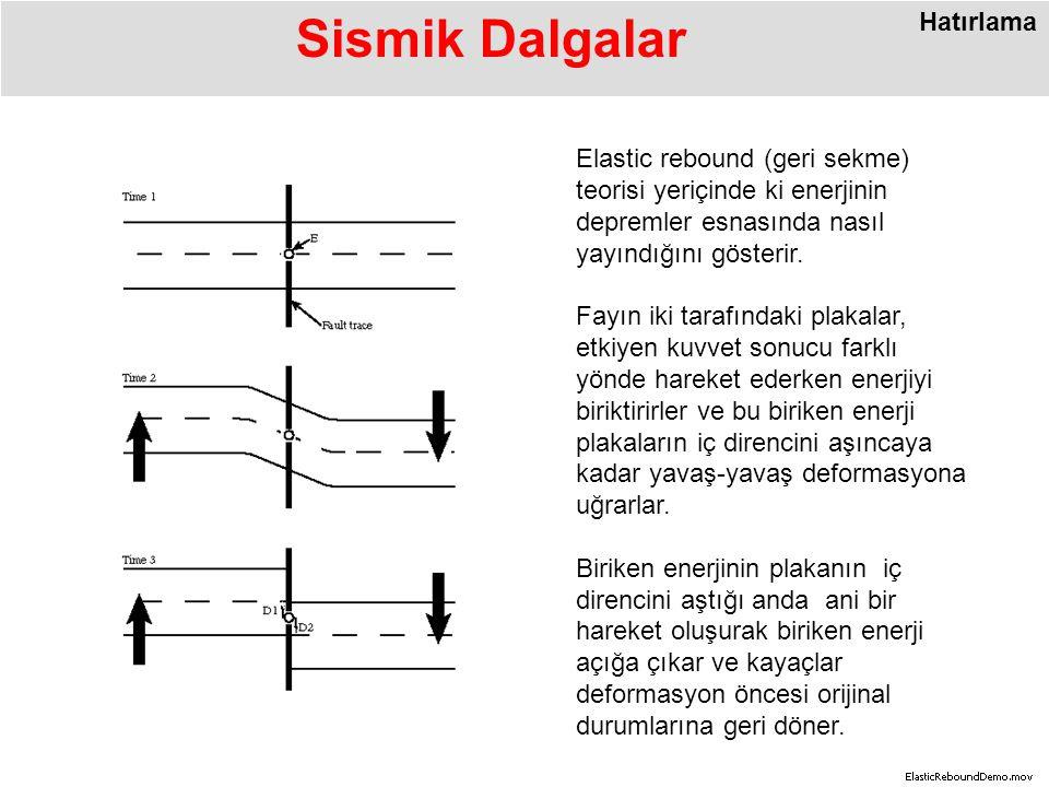 Sismik Dalgalar Hatırlama Elastic rebound (geri sekme) teorisi yeriçinde ki enerjinin depremler esnasında nasıl yayındığını gösterir.