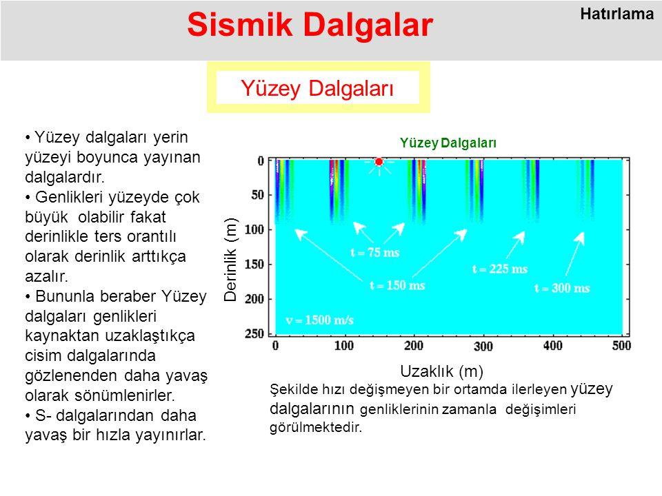 Şekilde hızı değişmeyen bir ortamda ilerleyen yüzey dalgalarının genliklerinin zamanla değişimleri görülmektedir.