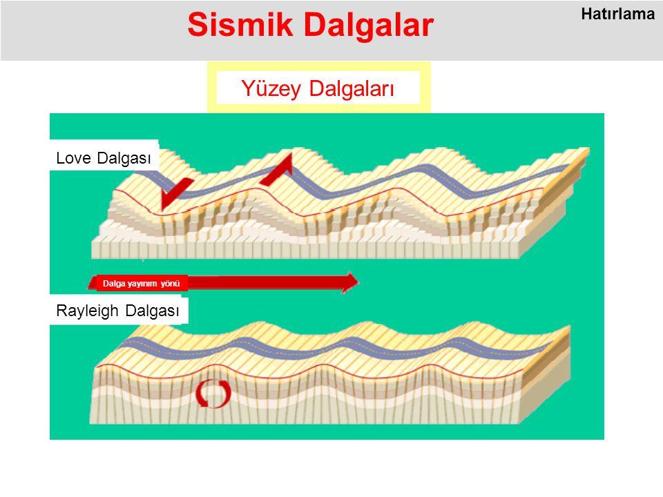 Yüzey Dalgaları Sismik Dalgalar Love Dalgası Rayleigh Dalgası Dalga yayınım yönü Hatırlama