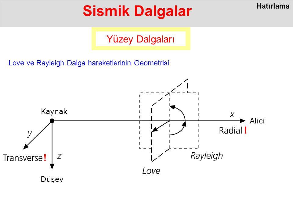 Sismik Dalgalar Yüzey Dalgaları Kaynak Düşey Alıcı Love ve Rayleigh Dalga hareketlerinin Geometrisi .