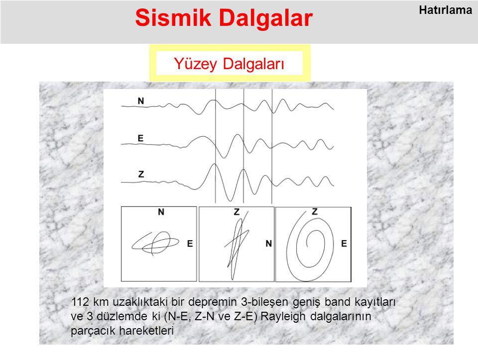 Sismik Dalgalar Yüzey Dalgaları 112 km uzaklıktaki bir depremin 3-bileşen geniş band kayıtları ve 3 düzlemde ki (N-E, Z-N ve Z-E) Rayleigh dalgalarının parçacık hareketleri Hatırlama