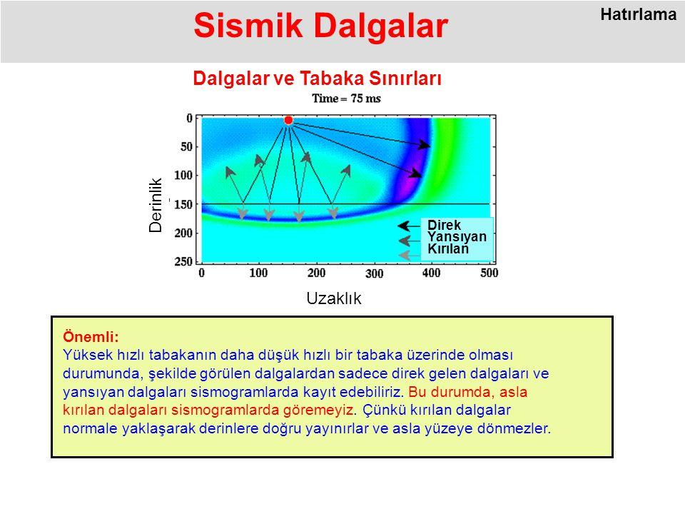 Direk Yansıyan Kırılan Uzaklık Derinlik Sismik Dalgalar Önemli: Yüksek hızlı tabakanın daha düşük hızlı bir tabaka üzerinde olması durumunda, şekilde görülen dalgalardan sadece direk gelen dalgaları ve yansıyan dalgaları sismogramlarda kayıt edebiliriz.