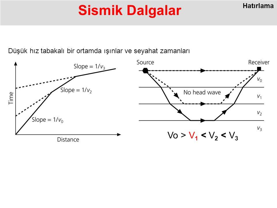 Sismik Dalgalar Hatırlama Düşük hız tabakalı bir ortamda ışınlar ve seyahat zamanları Vo > V 1 < V 2 < V 3