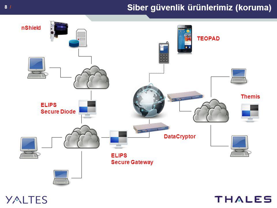 9 / CYBELS Siber güvenlik ürünlerimiz (aktif savunma)