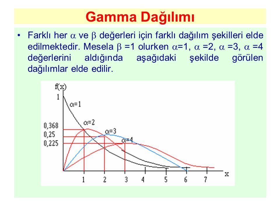 Gamma Dağılımı Farklı her  ve  değerleri için farklı dağılım şekilleri elde edilmektedir. Mesela  =1 olurken  =1,  =2,  =3,  =4 değerlerini ald