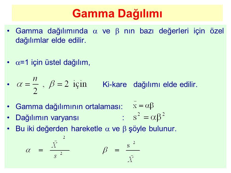 Gamma Dağılımı Gamma dağılımında  ve  nın bazı değerleri için özel dağılımlar elde edilir.  =1 için üstel dağılım, Ki-kare dağılımı elde edilir. Ga