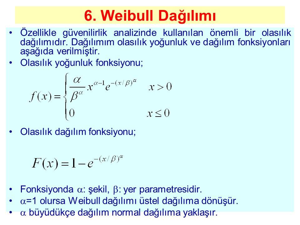 6. Weibull Dağılımı Özellikle güvenilirlik analizinde kullanılan önemli bir olasılık dağılımıdır. Dağılımım olasılık yoğunluk ve dağılım fonksiyonları