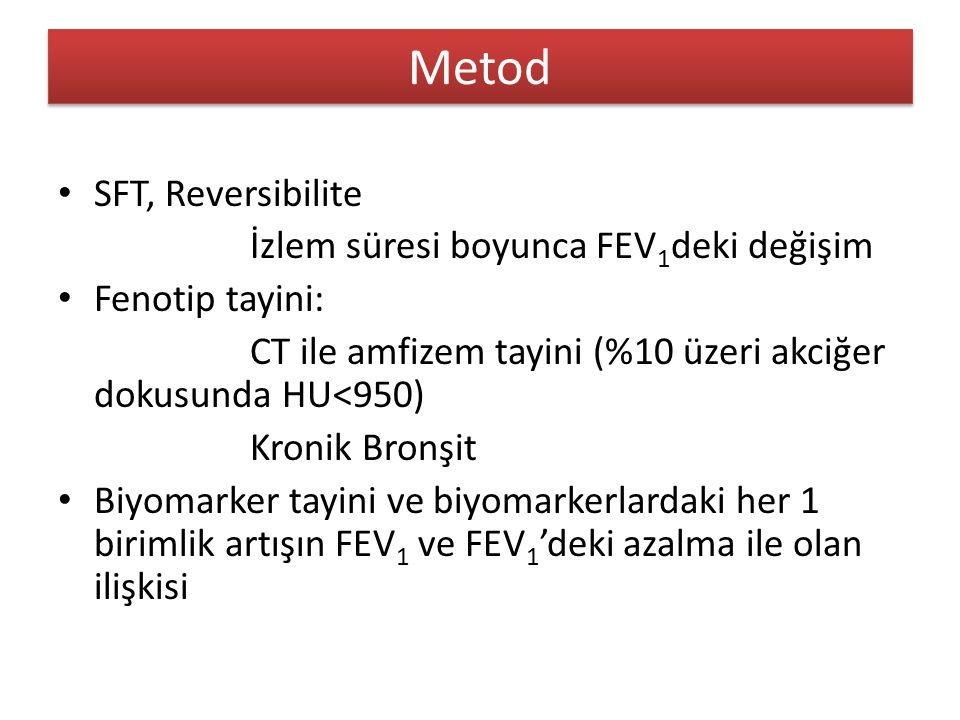 Metod SFT, Reversibilite İzlem süresi boyunca FEV 1 deki değişim Fenotip tayini: CT ile amfizem tayini (%10 üzeri akciğer dokusunda HU<950) Kronik Bronşit Biyomarker tayini ve biyomarkerlardaki her 1 birimlik artışın FEV 1 ve FEV 1 'deki azalma ile olan ilişkisi