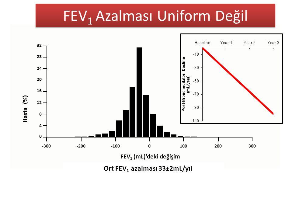 FEV 1 Azalması Uniform Değil  Ort FEV 1 azalması 33±2mL/yıl 32 FEV 1 (mL)'deki değişim Hasta (%) 28 24 20 16 12 8 4 0 3002001000-100-200-300