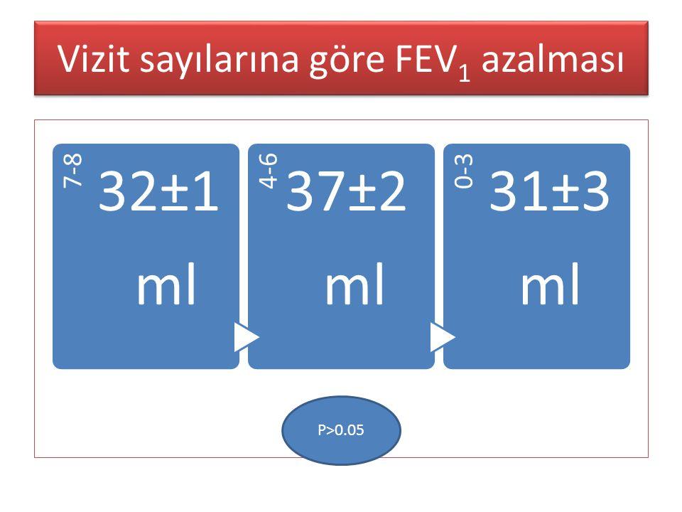 7-8 32±1 ml 4-6 37±2 ml 0-3 31±3 ml Vizit sayılarına göre FEV 1 azalması P>0.05
