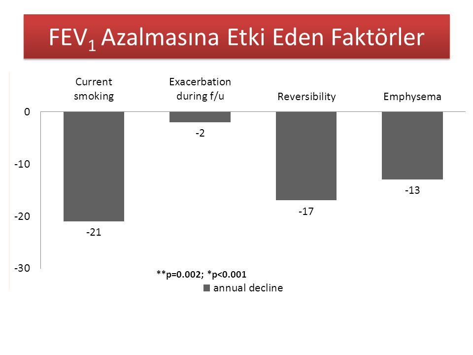 FEV 1 Azalmasına Etki Eden Faktörler **p=0.002; *p<0.001