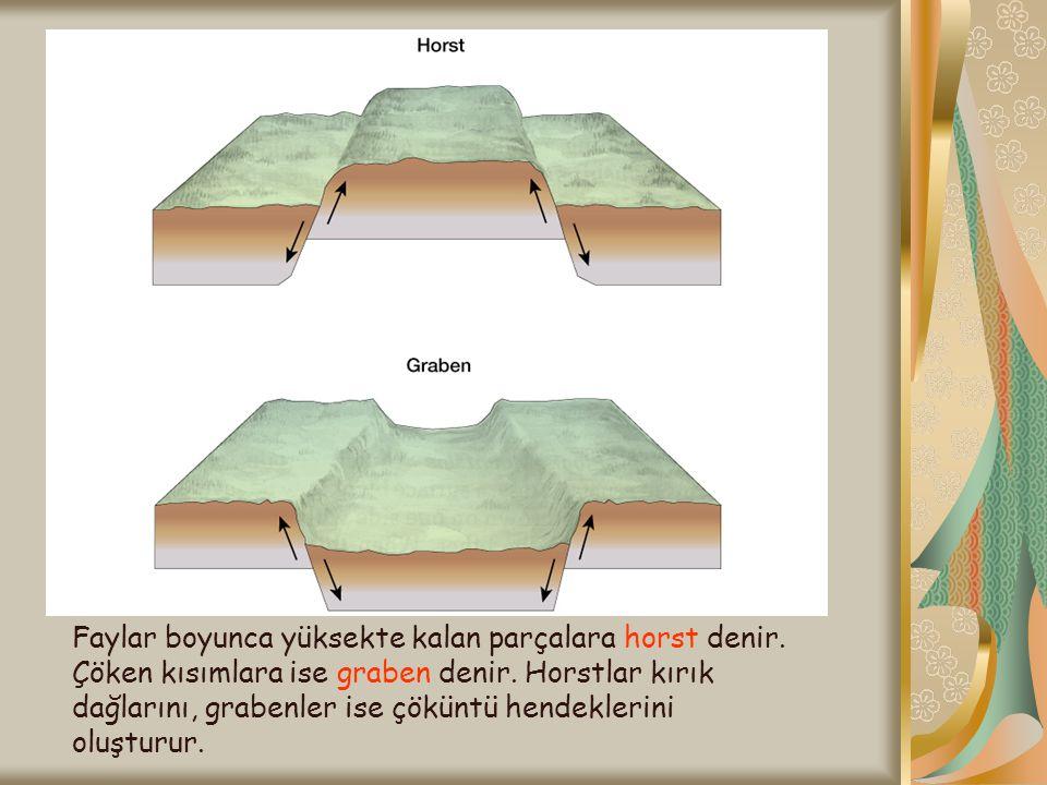 Faylar boyunca yüksekte kalan parçalara horst denir. Çöken kısımlara ise graben denir. Horstlar kırık dağlarını, grabenler ise çöküntü hendeklerini ol