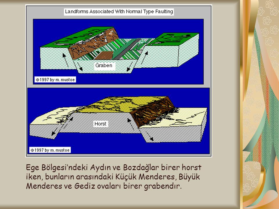 HİPOSANTR : Depremin yerin iç kısmında ilk oluştuğu yere denir.