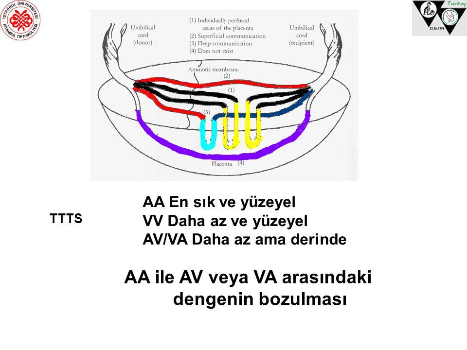 TTTS AA En sık ve yüzeyel VV Daha az ve yüzeyel AV/VA Daha az ama derinde AA ile AV veya VA arasındaki dengenin bozulması