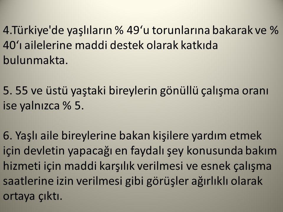 4.Türkiye de yaşlıların % 49'u torunlarına bakarak ve % 40'ı ailelerine maddi destek olarak katkıda bulunmakta.
