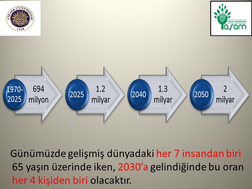 Günümüzde gelişmiş dünyadaki her 7 insandan biri 65 yaşın üzerinde iken, 2030'a gelindiğinde bu oran her 4 kişiden biri olacaktır.