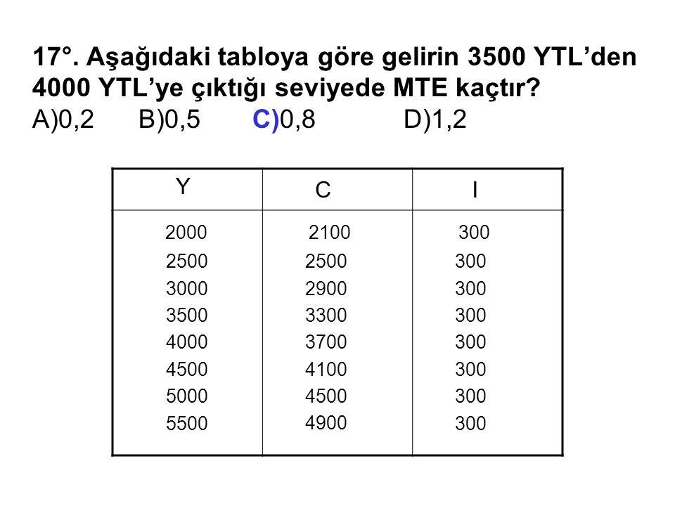 17°. Aşağıdaki tabloya göre gelirin 3500 YTL'den 4000 YTL'ye çıktığı seviyede MTE kaçtır.