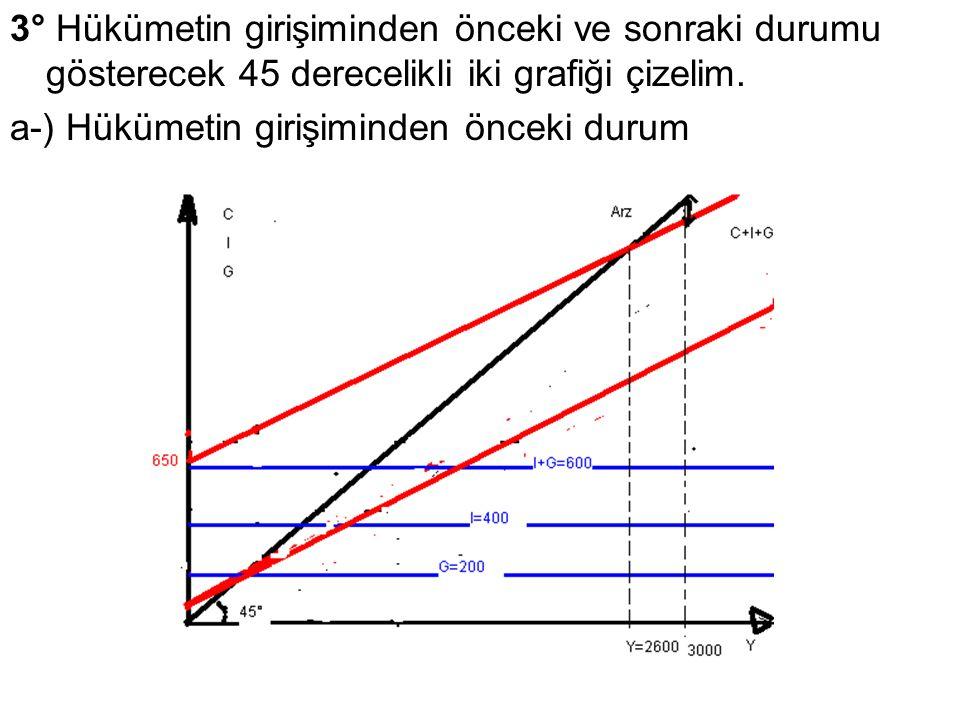 3° Hükümetin girişiminden önceki ve sonraki durumu gösterecek 45 derecelikli iki grafiği çizelim.