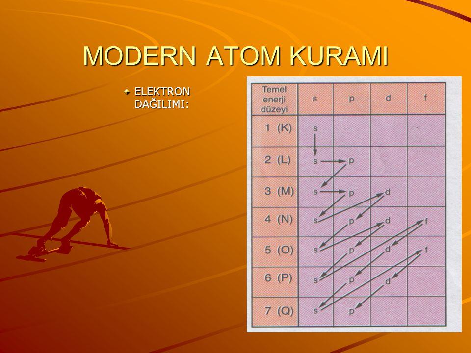 MODERN ATOM KURAMI 4.Eş enerjili orbitallerin yarı dolu veya tam dolu olması atoma küresel simetri özelliği kazandırır.Eş enerjili orbitallerin yarı d