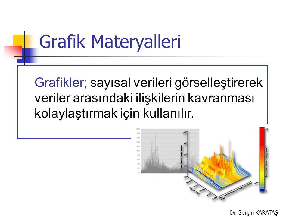 Dr. Serçin KARATAŞ Grafik Materyalleri Grafikler; sayısal verileri görselleştirerek veriler arasındaki ilişkilerin kavranması kolaylaştırmak için kull