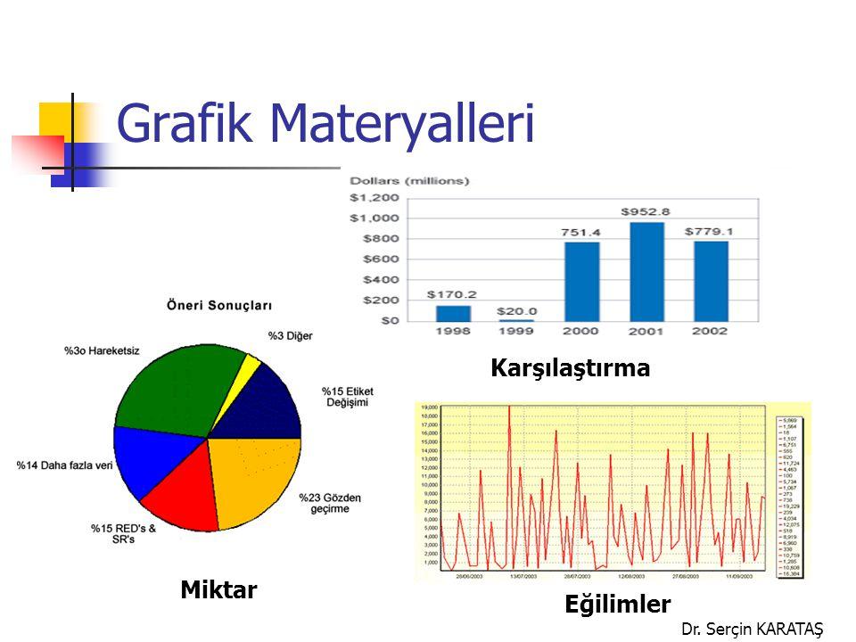 Dr. Serçin KARATAŞ Grafik Materyalleri Miktar Karşılaştırma Eğilimler