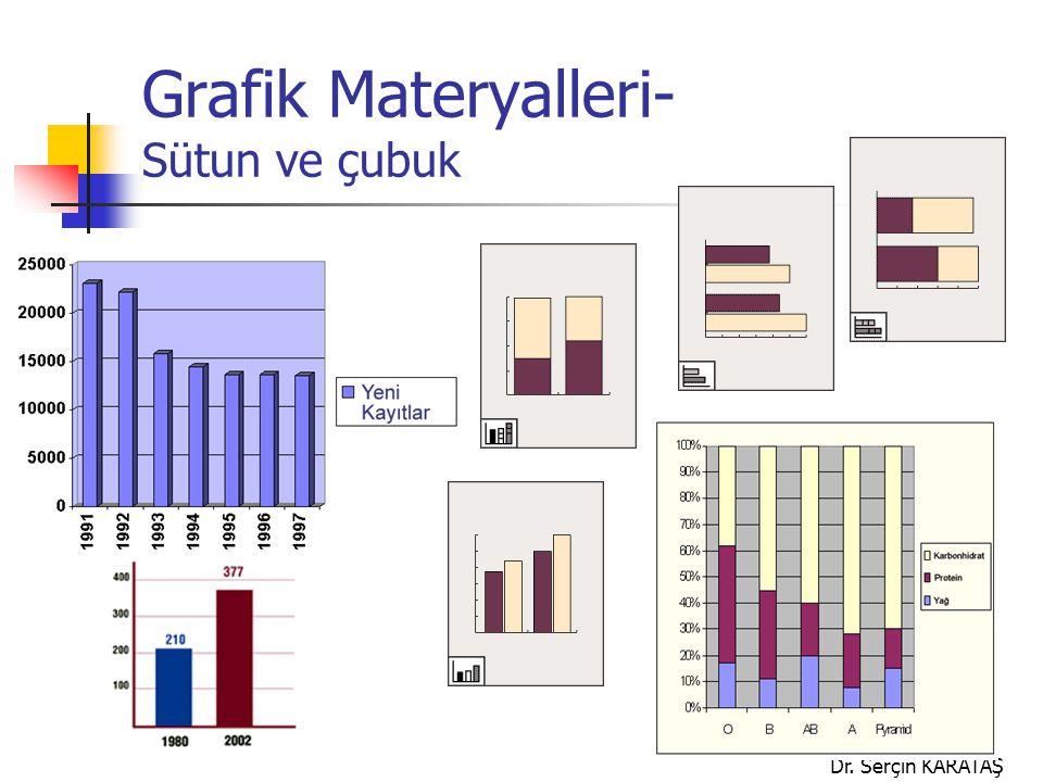 Dr. Serçin KARATAŞ Grafik Materyalleri- Sütun ve çubuk