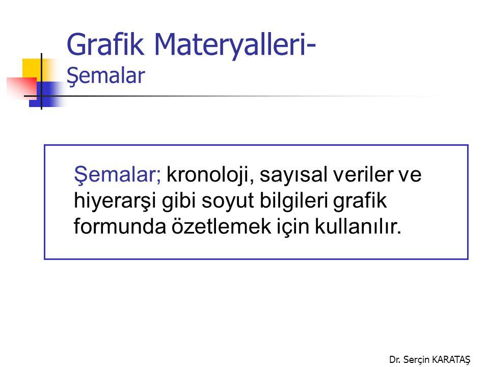 Dr. Serçin KARATAŞ Grafik Materyalleri- Şemalar Şemalar; kronoloji, sayısal veriler ve hiyerarşi gibi soyut bilgileri grafik formunda özetlemek için k