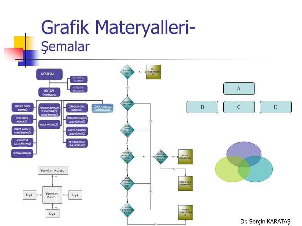 Dr. Serçin KARATAŞ Grafik Materyalleri- Şemalar A BCD
