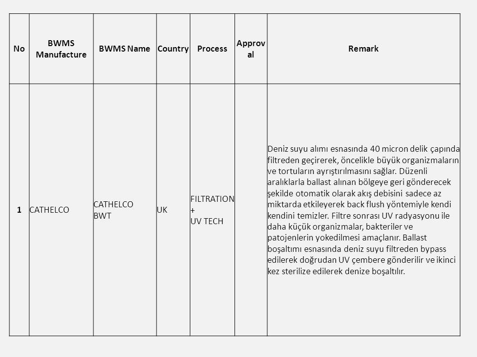 No BWMS Manufacture BWMS NameCountryProcess Approv al Remark 1CATHELCO CATHELCO BWT UK FILTRATION + UV TECH Deniz suyu alımı esnasında 40 micron delik çapında filtreden geçirerek, öncelikle büyük organizmaların ve tortuların ayrıştırılmasını sağlar.