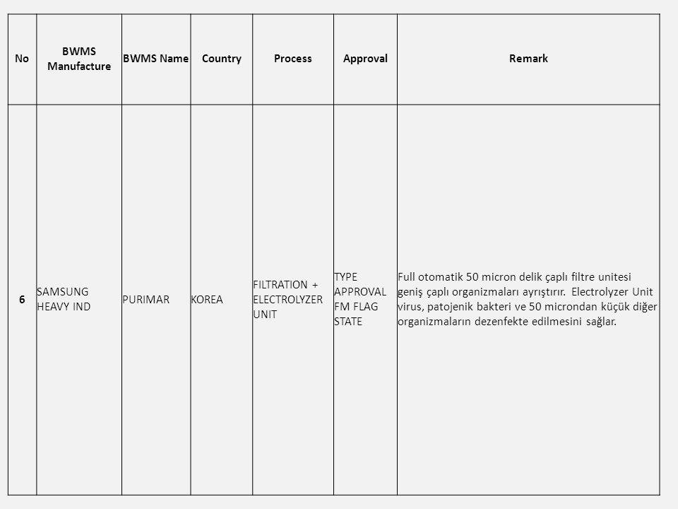 No BWMS Manufacture BWMS NameCountryProcessApprovalRemark 6 SAMSUNG HEAVY IND PURIMARKOREA FILTRATION + ELECTROLYZER UNIT TYPE APPROVAL FM FLAG STATE Full otomatik 50 micron delik çaplı filtre unitesi geniş çaplı organizmaları ayrıştırır.