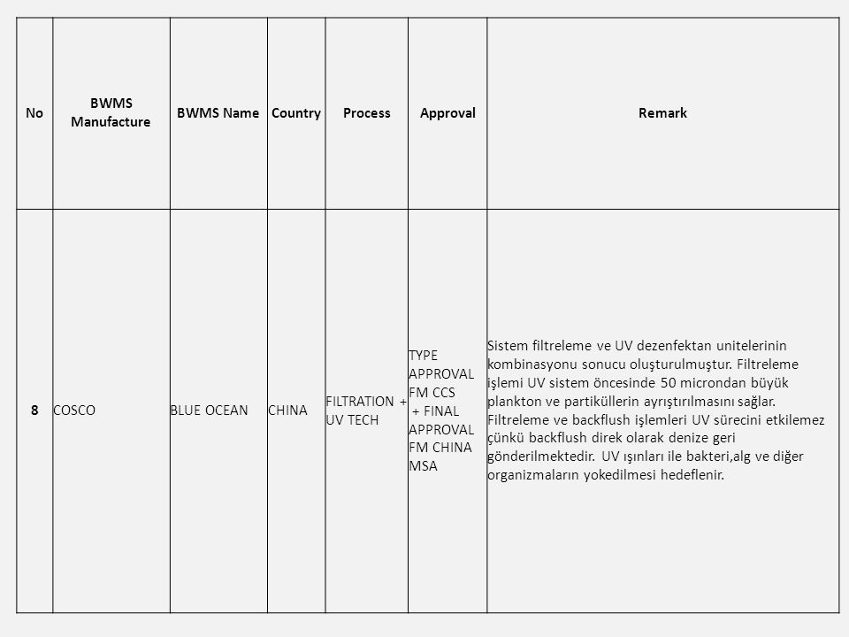 No BWMS Manufacture BWMS NameCountryProcessApprovalRemark 8COSCOBLUE OCEANCHINA FILTRATION + UV TECH TYPE APPROVAL FM CCS + FINAL APPROVAL FM CHINA MSA Sistem filtreleme ve UV dezenfektan unitelerinin kombinasyonu sonucu oluşturulmuştur.