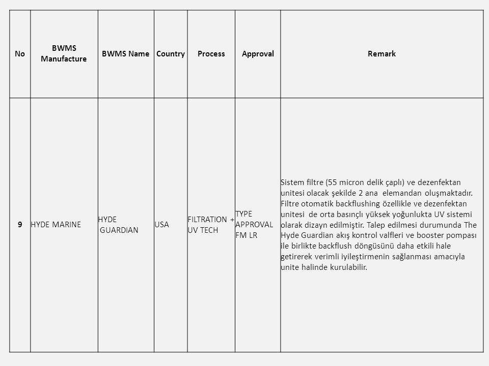 No BWMS Manufacture BWMS NameCountryProcessApprovalRemark 9HYDE MARINE HYDE GUARDIAN USA FILTRATION + UV TECH TYPE APPROVAL FM LR Sistem filtre (55 micron delik çaplı) ve dezenfektan unitesi olacak şekilde 2 ana elemandan oluşmaktadır.