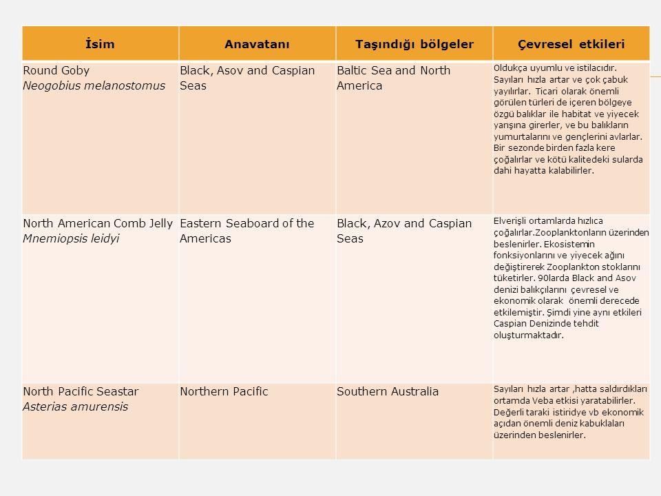  (1) 30 veya daha fazla ülke tarafından onaylanması  (2) onaylayan ülkelerin toplam ticari gemi tonajı dünya deniz ticaret filosunun% 35 veya daha fazla olmalıdır  Eylül 2012 sonu itibariyle küresel nakliye tonajlı 28% oluşturan 35 ülke bu sözleşmeyi, onaylamış, bu nedenle konvensiyon şartlarının yürürlüğe girmesi ve yerine getirilmesi çok yakın gelecekte kuvvetle muhtemeldir.