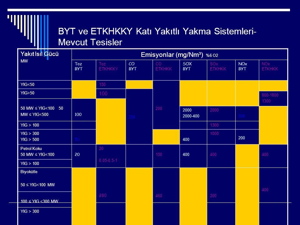 BYT ve ETKHKKY Katı Yakıtlı Yakma Sistemleri- Mevcut Tesisler Yakıt Isıl Gücü MW Emisyonlar (mg/Nm³) %6 O2 Toz BYT Toz ETKHKKY CO BYT CO ETKHKK SOX BYT SOx ETKHKK NOx BYT NOx ETKHKK YIG<50150 200 YIG>50 100 200 800-1800 1300 50 MW ≤ YIG<100 50 MW ≤ YIG<500 100 2000 2000-400 2000 600 YIG > 1001300 YIG > 300 YIG > 500 50 400 1000 200 Petrol Koku 50 MW ≤ YIG<100 20 0.05-0.5-1 150400 YIG > 100 Biyokütle 50 ≤ YIG<100 MW 280 460200 400 100 ≤ YIG <300 MW YIG > 300