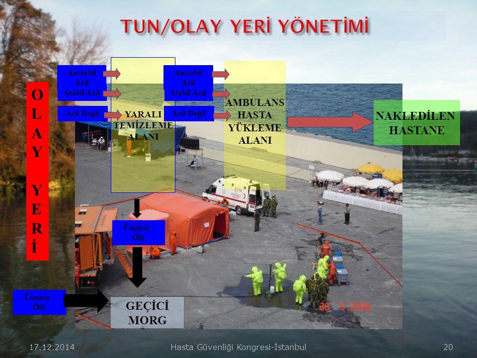 17.12.2014Hasta Güvenliği Kongresi-İstanbul 19  Ayakta kalan sağlam binaların olduğu, kurulabiliyorsa çadırlar ya da yeteri kadar açık olan,  İçeris