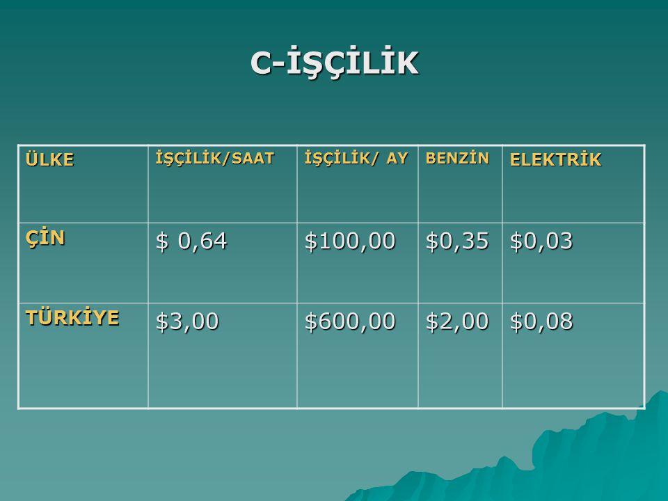 C-İŞÇİLİK ÜLKEİŞÇİLİK/SAAT İŞÇİLİK/ AY BENZİNELEKTRİK ÇİN $ 0,64 $100,00$0,35$0,03 TÜRKİYE$3,00$600,00$2,00$0,08