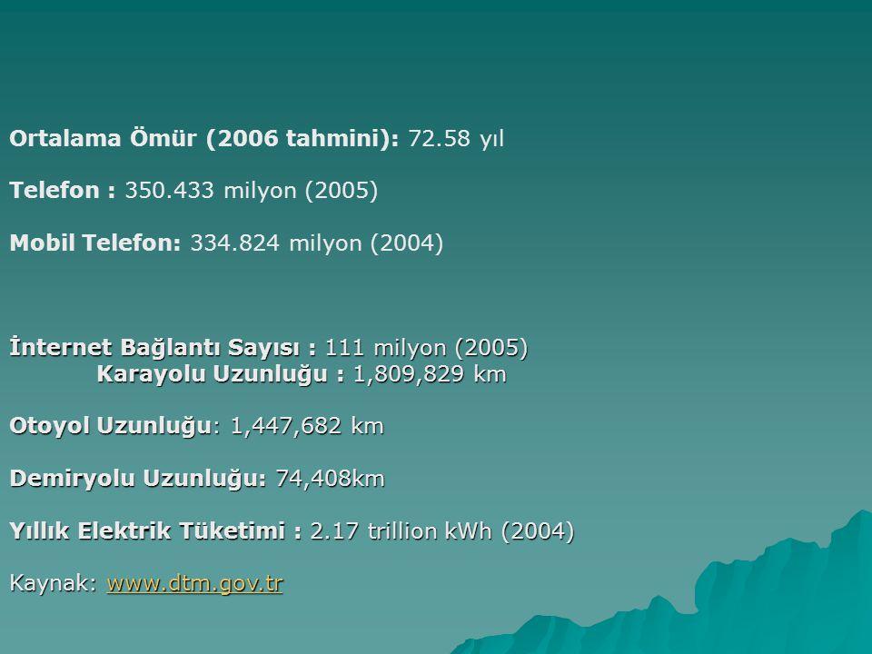 Ortalama Ömür (2006 tahmini): 72.58 yıl Telefon : 350.433 milyon (2005) Mobil Telefon: 334.824 milyon (2004) İnternet Bağlantı Sayısı : 111 milyon (20