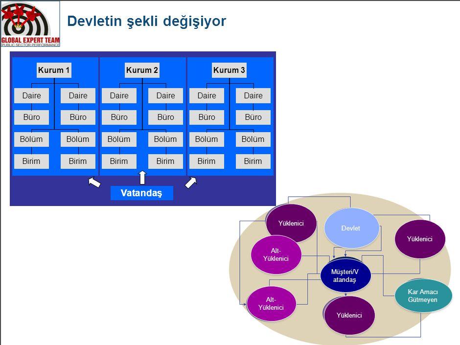 Kamu yönetimindeki eğilimler 16 Kamu Yönetimi Kamu hizmetlerinin ortak sunumu Performans Reformları 2.0 – performans bilgilerinin kullanımına ilişkin yeni bulunan bir odak alanı.
