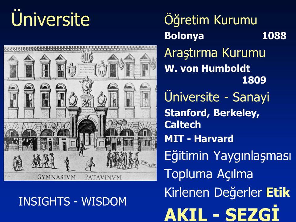 Üniversite Öğretim Kurumu Bolonya 1088 Araştırma Kurumu W. von Humboldt 1809 Üniversite - Sanayi Stanford, Berkeley, Caltech MIT - Harvard Eğitimin Ya