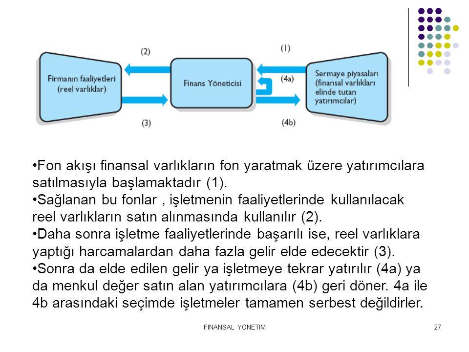 FINANSAL YONETIM27 Fon akışı finansal varlıkların fon yaratmak üzere yatırımcılara satılmasıyla başlamaktadır (1). Sağlanan bu fonlar, işletmenin faal